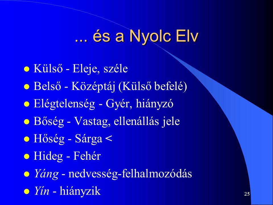 ... és a Nyolc Elv Külső - Eleje, széle