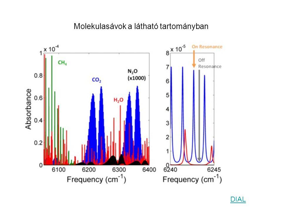 Molekulasávok a látható tartományban