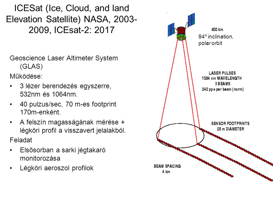 ICESat (Ice, Cloud, and land Elevation Satellite) NASA, 2003-2009, ICEsat-2: 2017