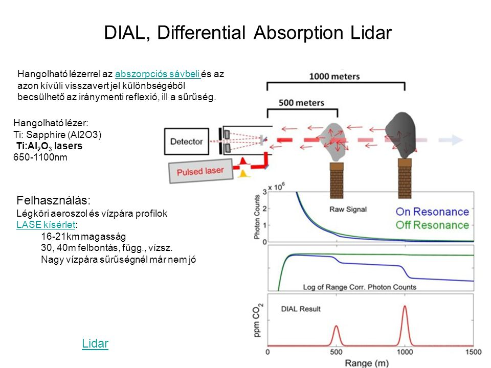 DIAL, Differential Absorption Lidar