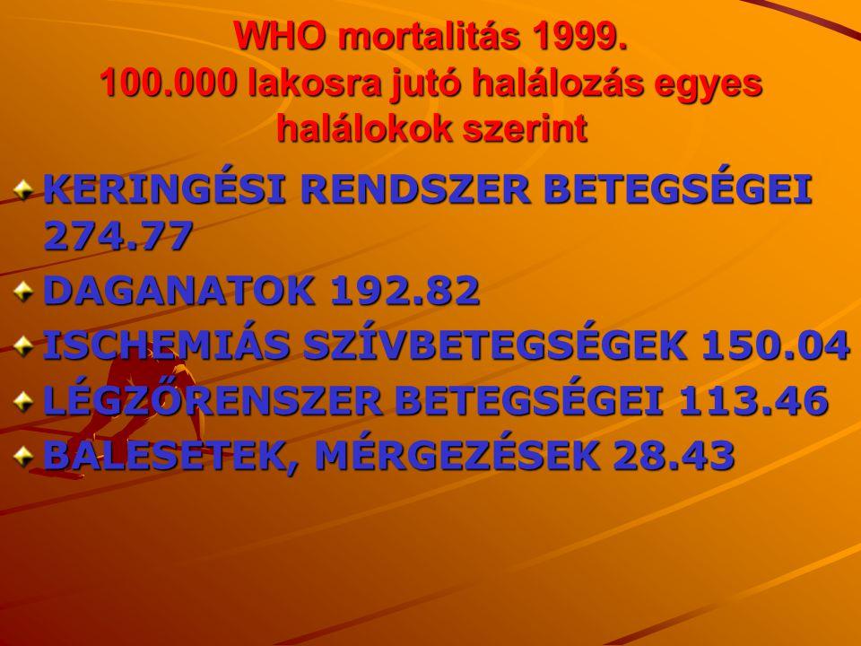 WHO mortalitás 1999. 100.000 lakosra jutó halálozás egyes halálokok szerint