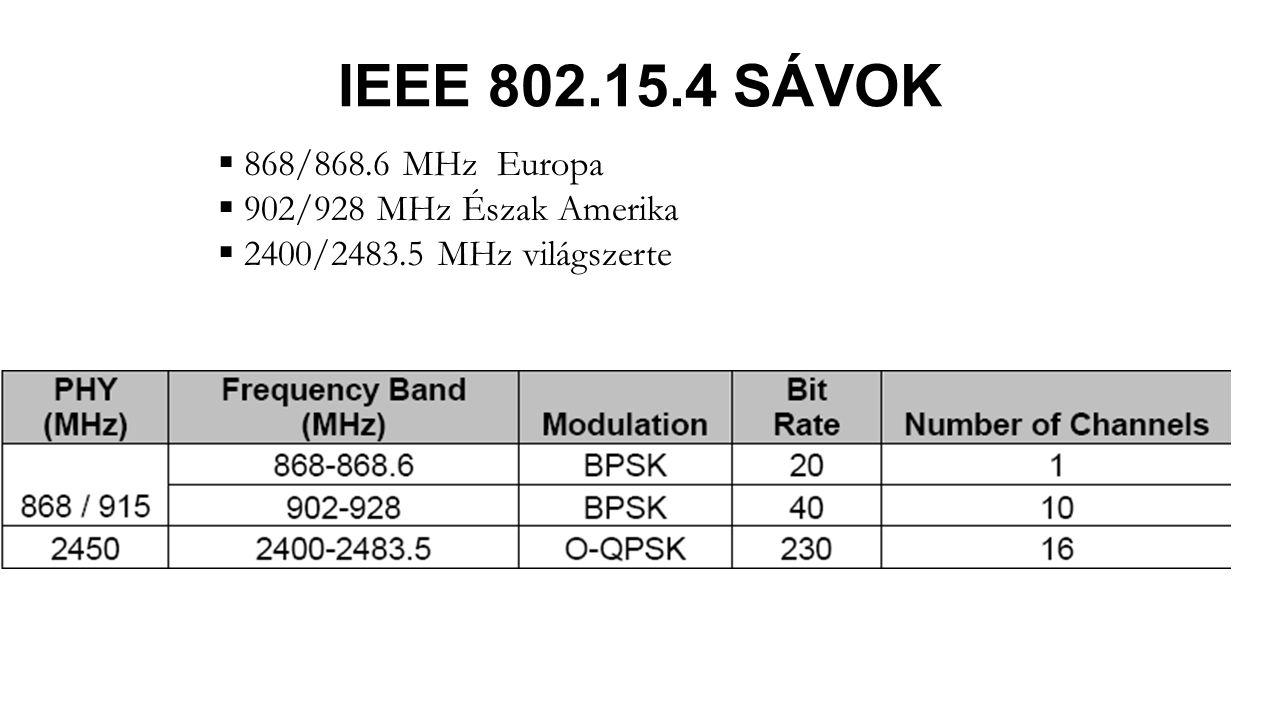 IEEE 802.15.4 SÁVOK 868/868.6 MHz Europa 902/928 MHz Észak Amerika