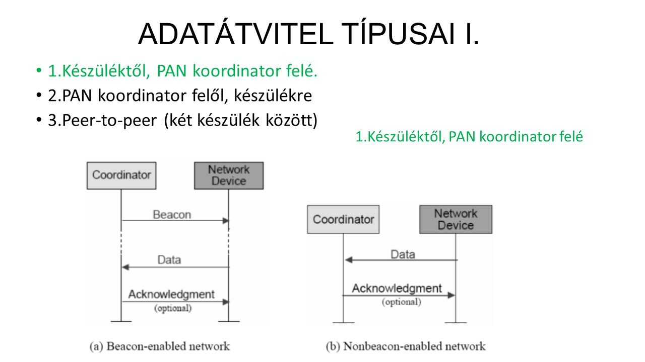 ADATÁTVITEL TÍPUSAI I. 1.Készüléktől, PAN koordinator felé.