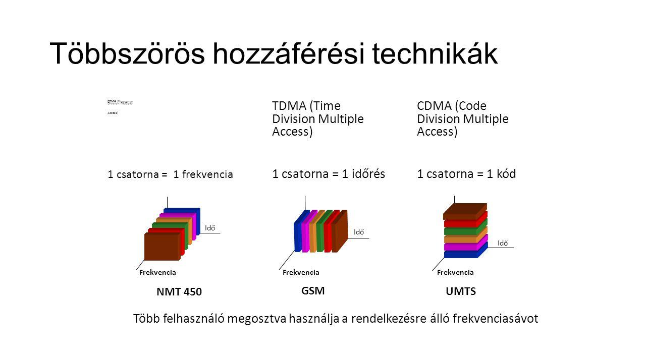 Többszörös hozzáférési technikák