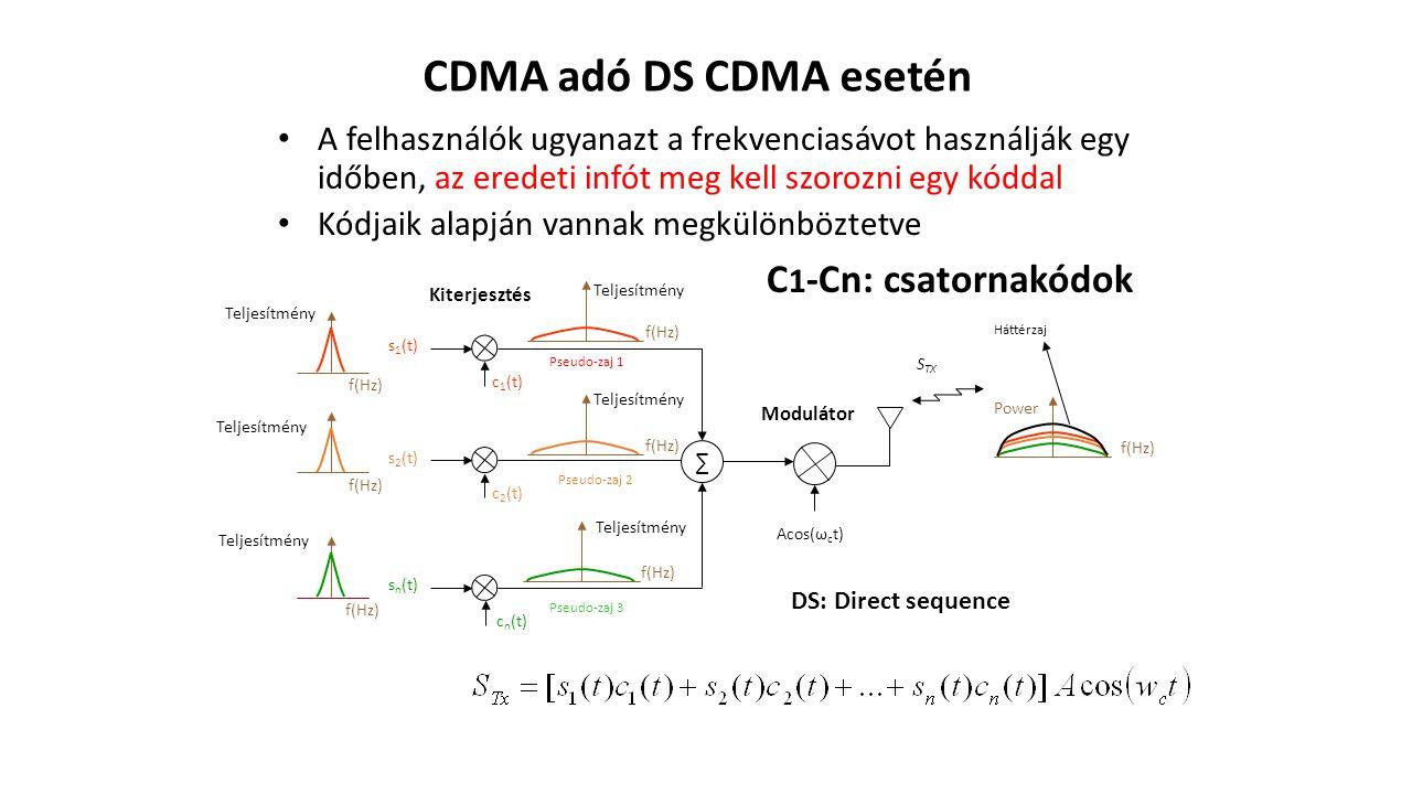CDMA adó DS CDMA esetén C1-Cn: csatornakódok
