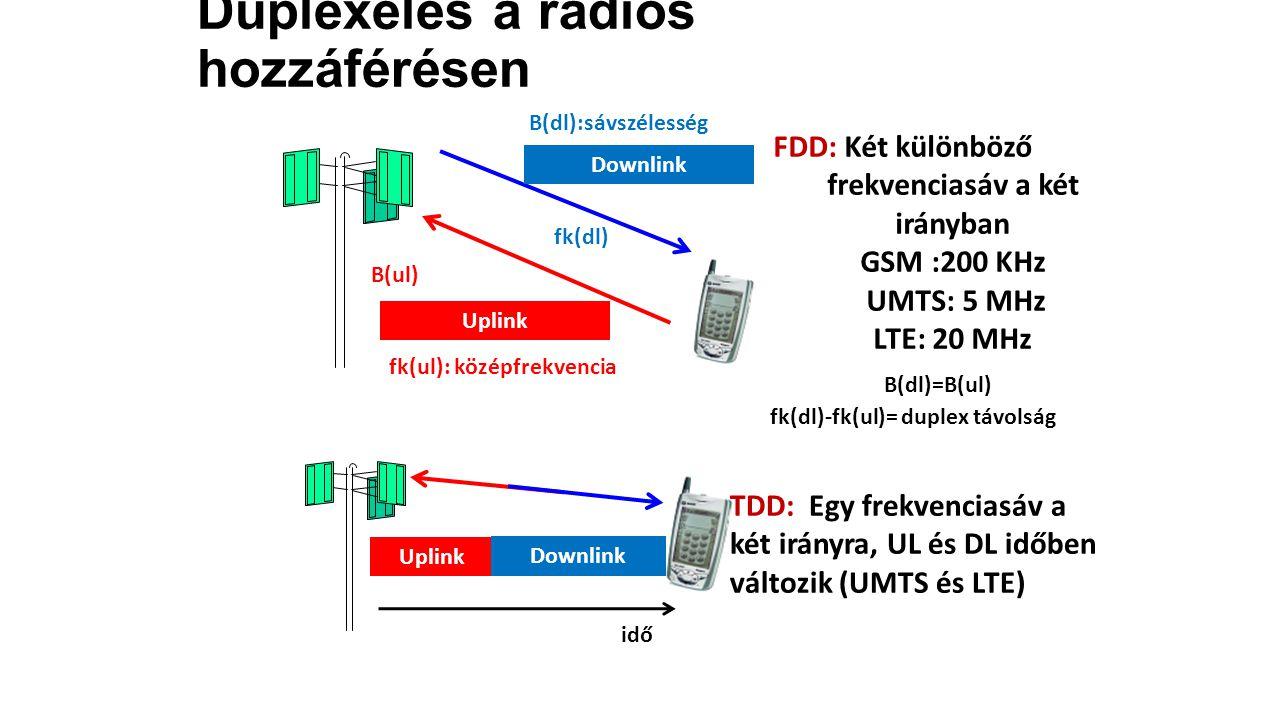 Duplexelés a rádiós hozzáférésen