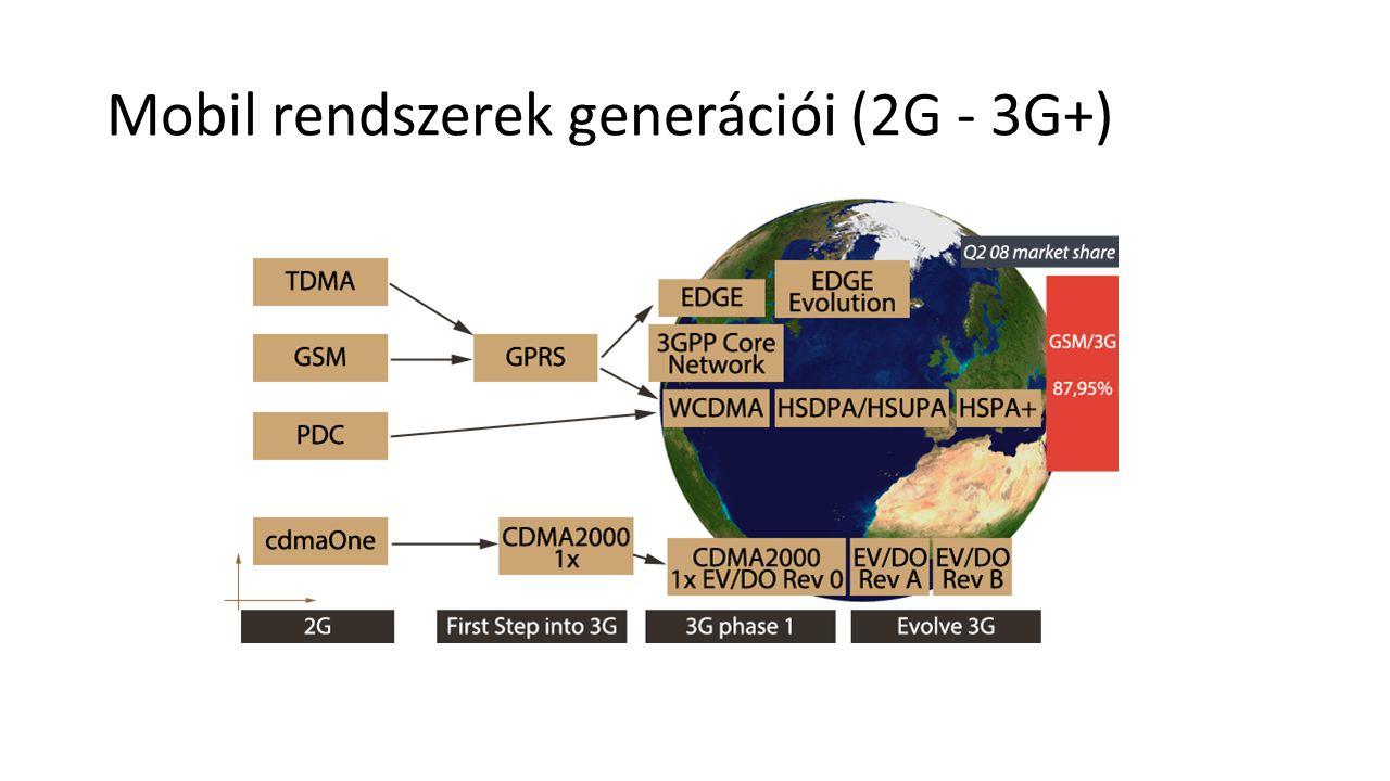 Mobil rendszerek generációi (2G - 3G+)