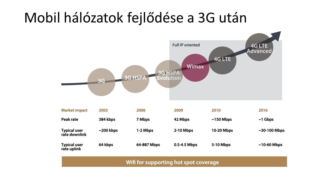 Mobil hálózatok fejlődése a 3G után