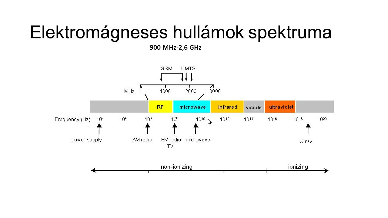 Elektromágneses hullámok spektruma