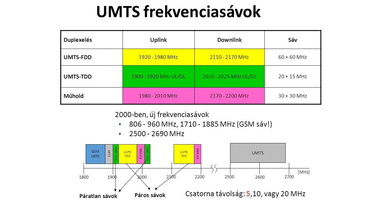 UMTS frekvenciasávok 2000-ben, új frekvenciasávok