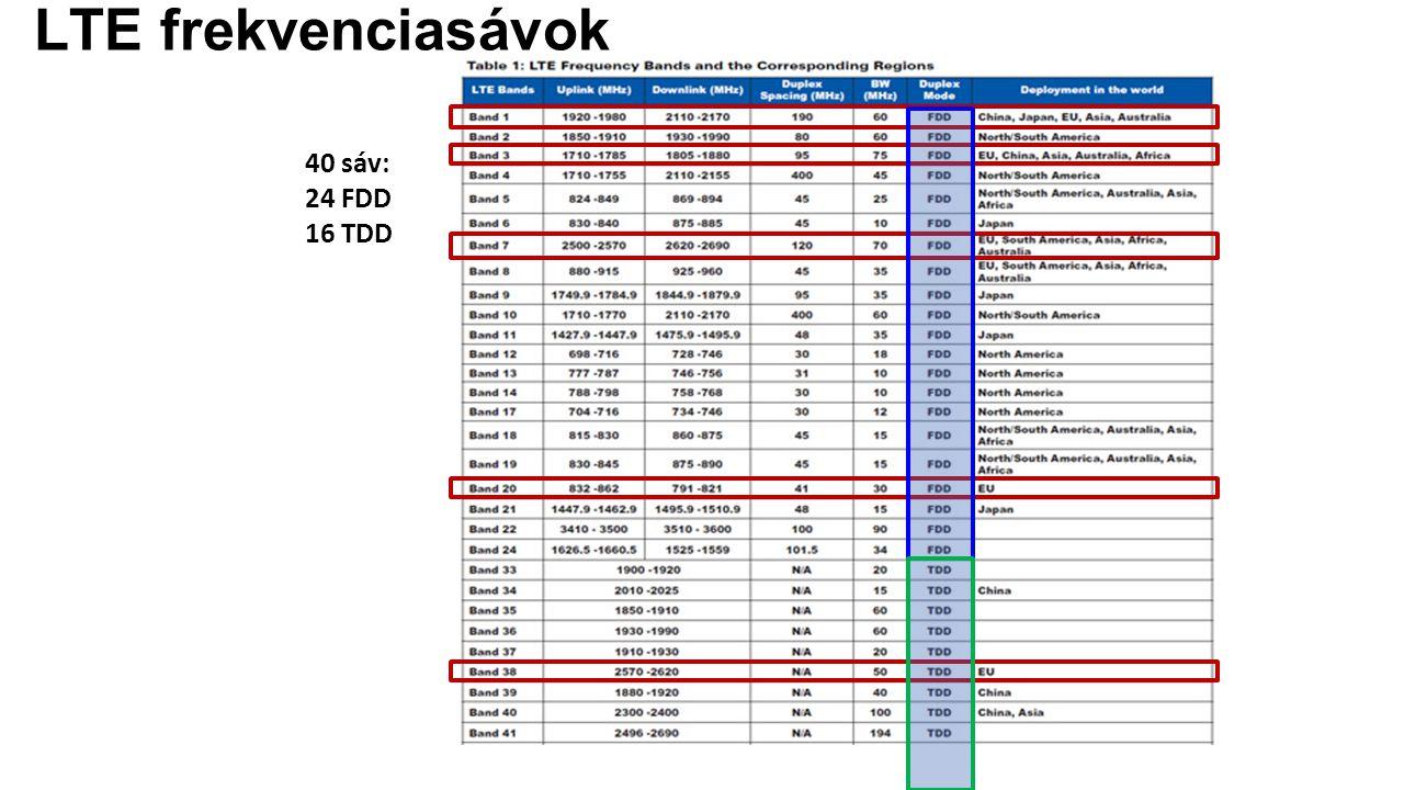 LTE frekvenciasávok 40 sáv: 24 FDD 16 TDD