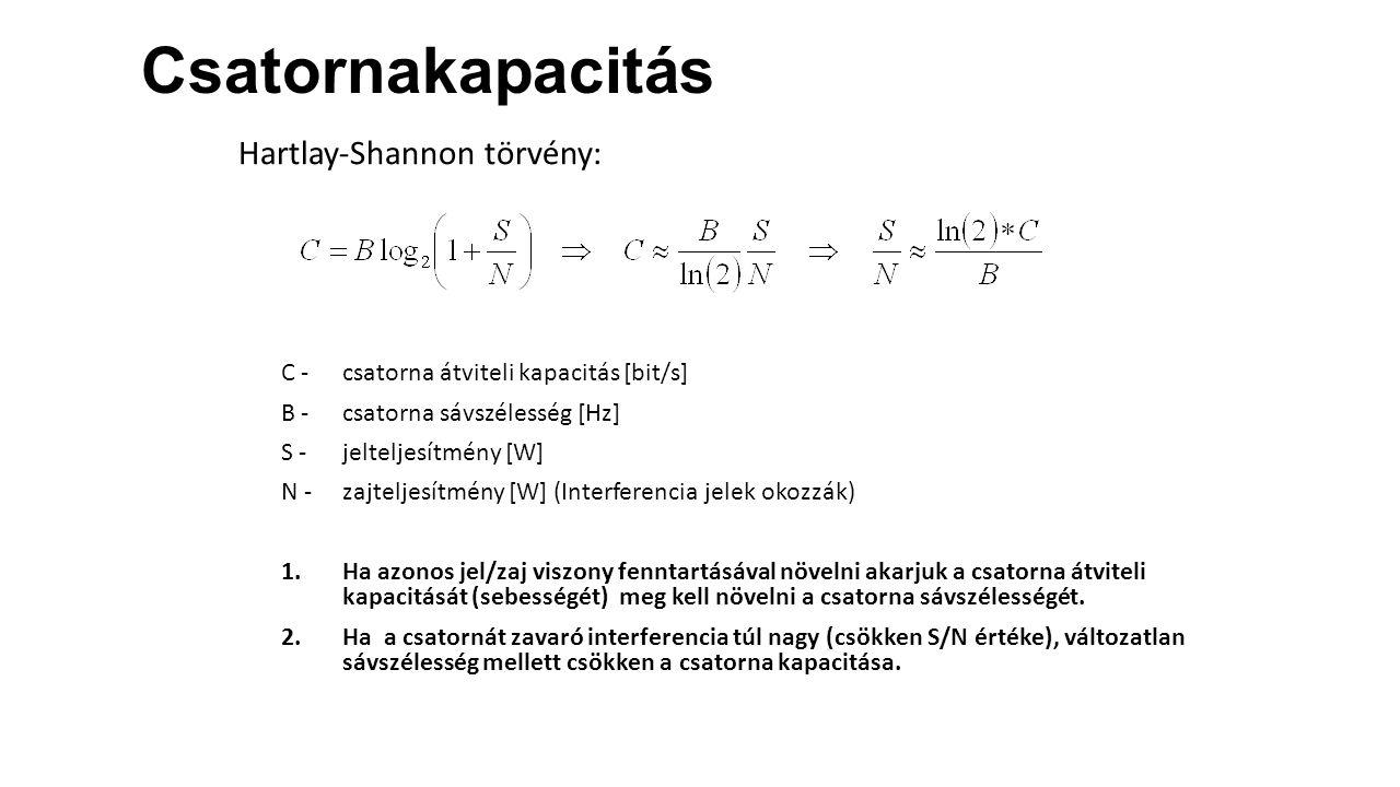 Csatornakapacitás Hartlay-Shannon törvény: