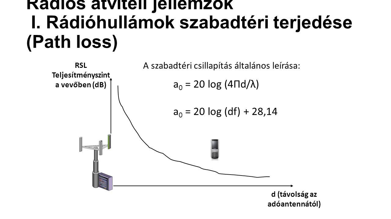 RSL Teljesítményszint a vevőben (dB) d (távolság az adóantennától)