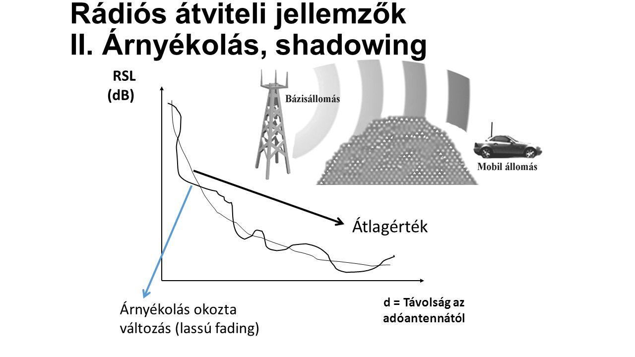 Rádiós átviteli jellemzők II. Árnyékolás, shadowing