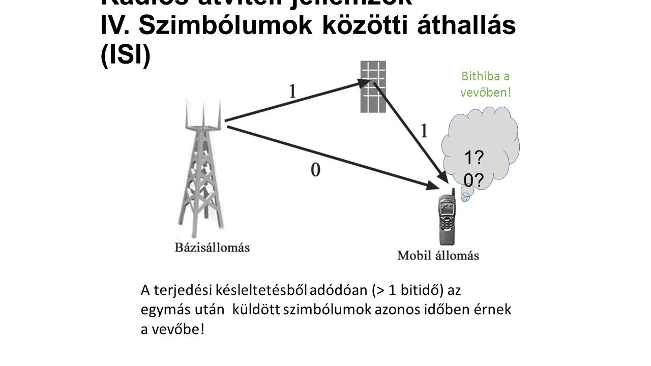 Rádiós átviteli jellemzők IV. Szimbólumok közötti áthallás (ISI)