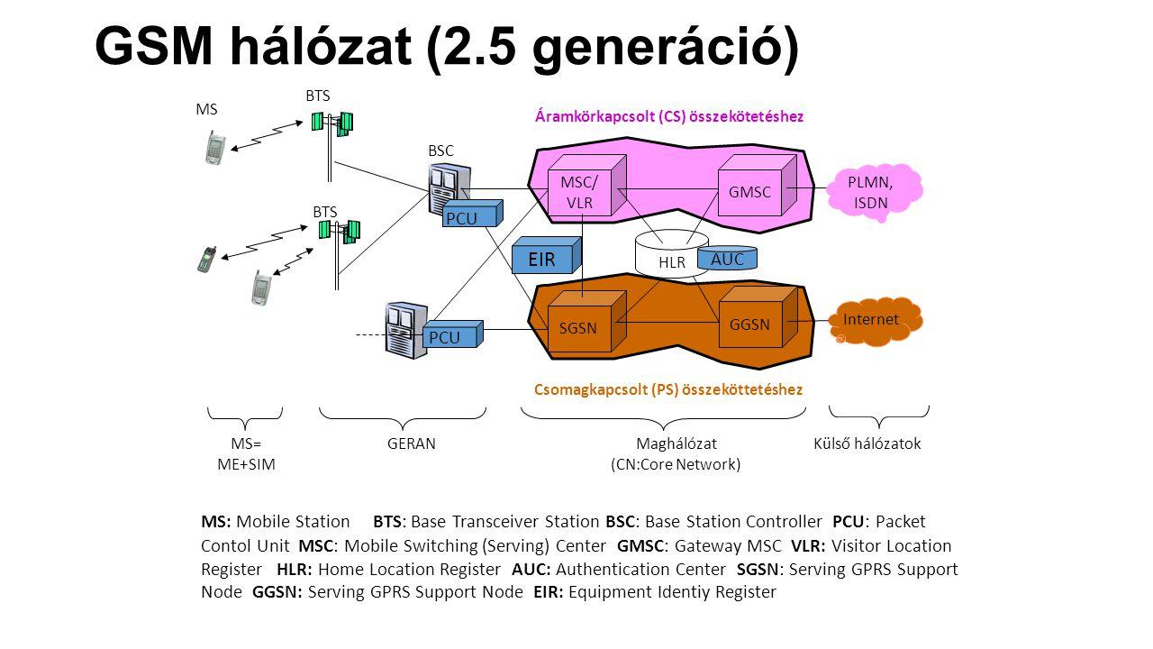 GSM hálózat (2.5 generáció)