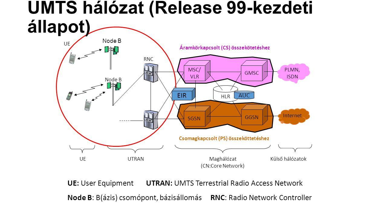 UMTS hálózat (Release 99-kezdeti állapot)