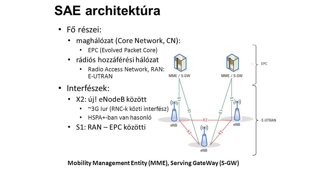 SAE architektúra Fő részei: Interfészek: