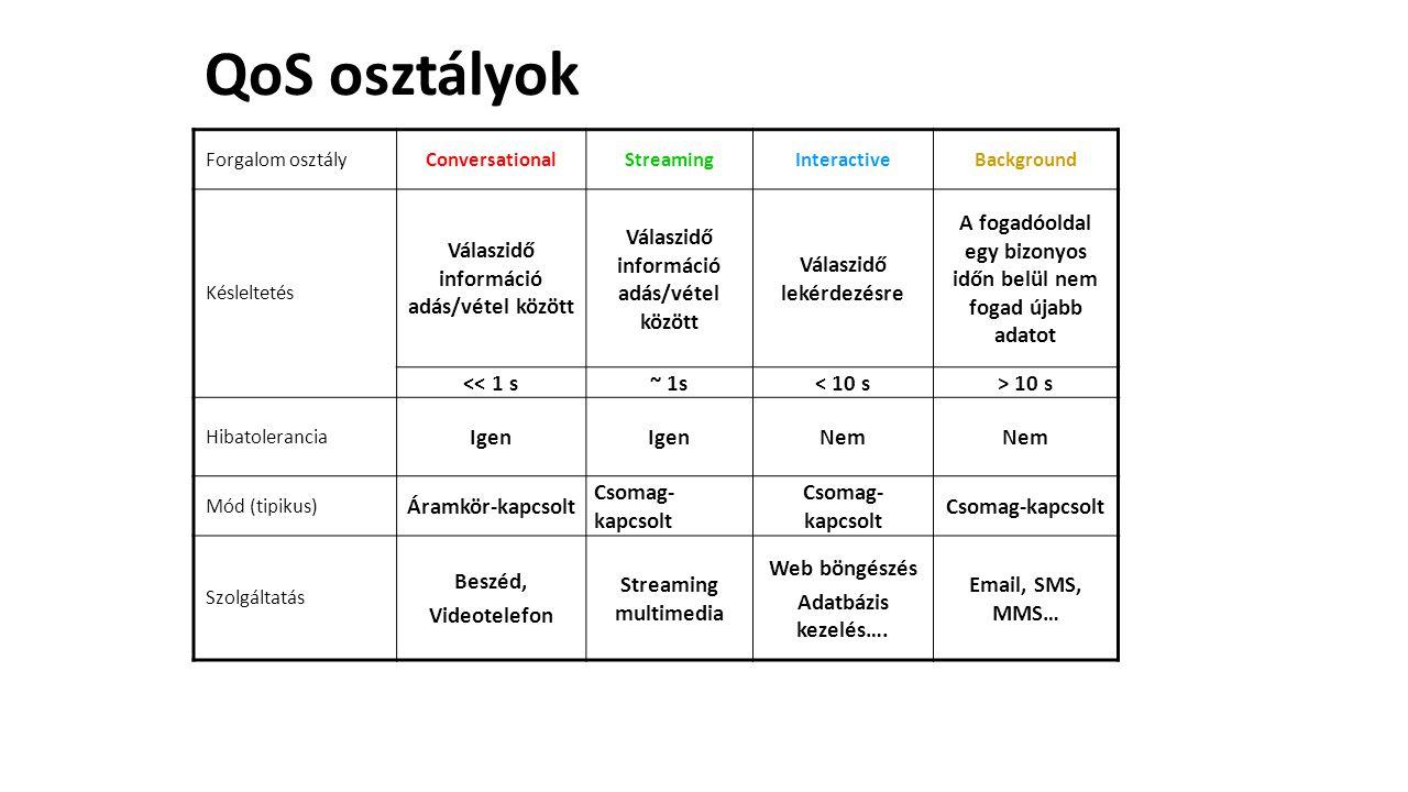 QoS osztályok Válaszidő információ adás/vétel között