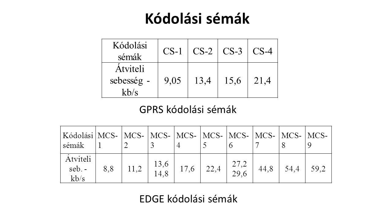 Átviteli sebesség - kb/s