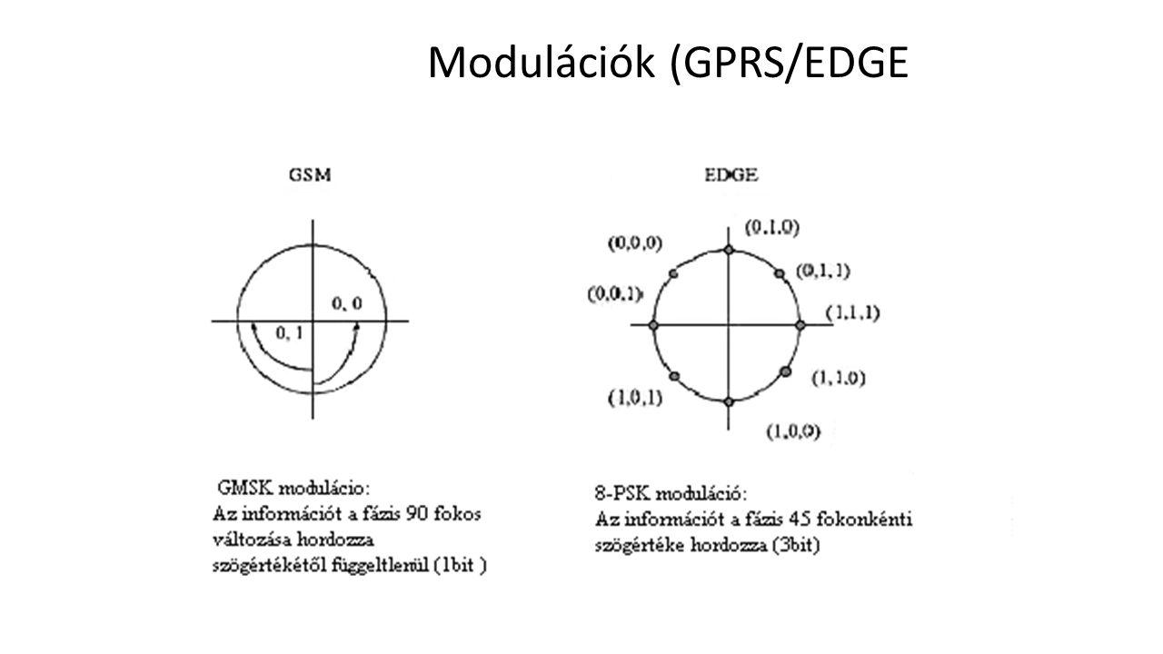 Modulációk (GPRS/EDGE