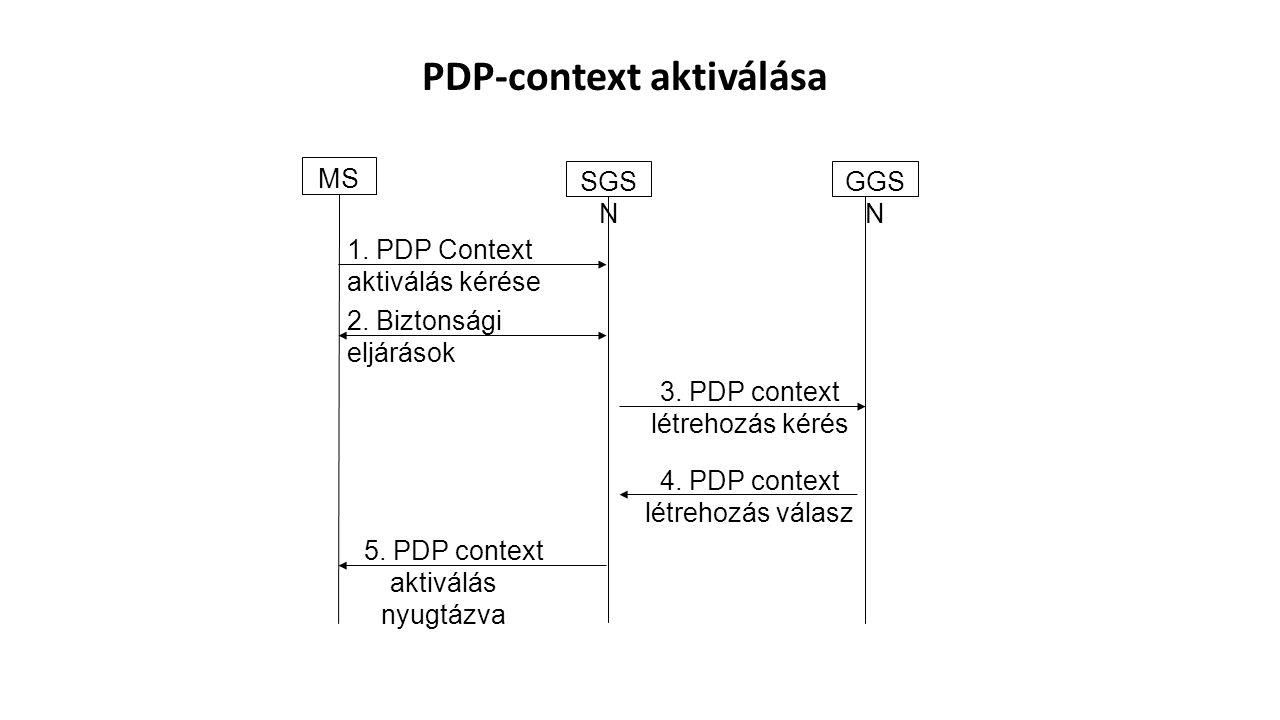PDP-context aktiválása
