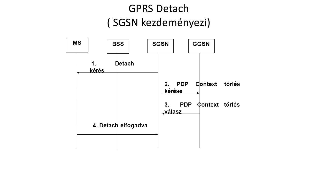GPRS Detach ( SGSN kezdeményezi) 2. PDP Context törlés kérése