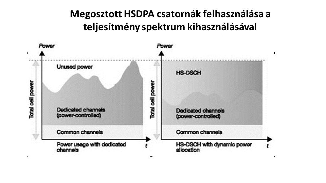 Megosztott HSDPA csatornák felhasználása a teljesítmény spektrum kihasználásával
