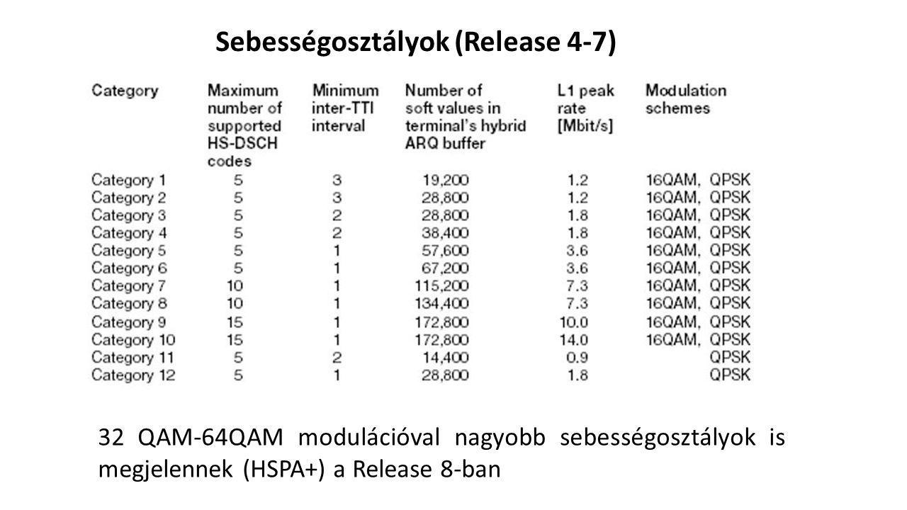 Sebességosztályok (Release 4-7)