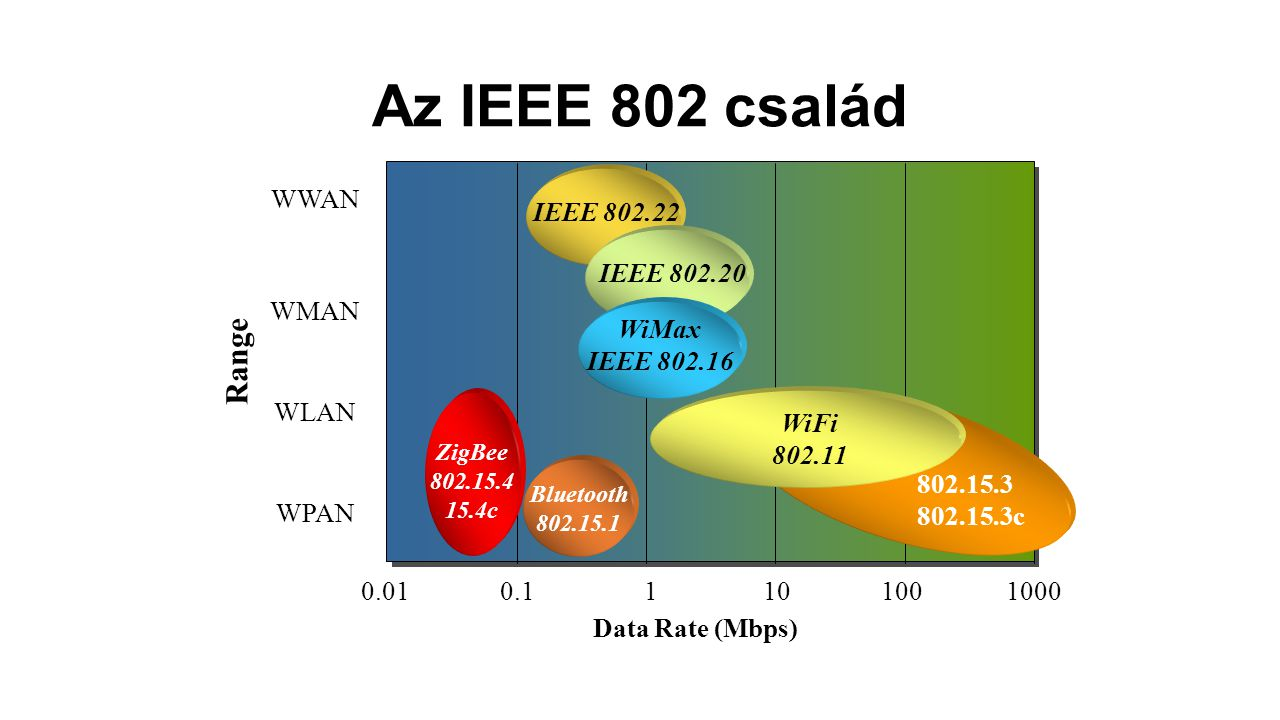 Az IEEE 802 család Range WWAN IEEE 802.22 IEEE 802.20 WMAN WiMax