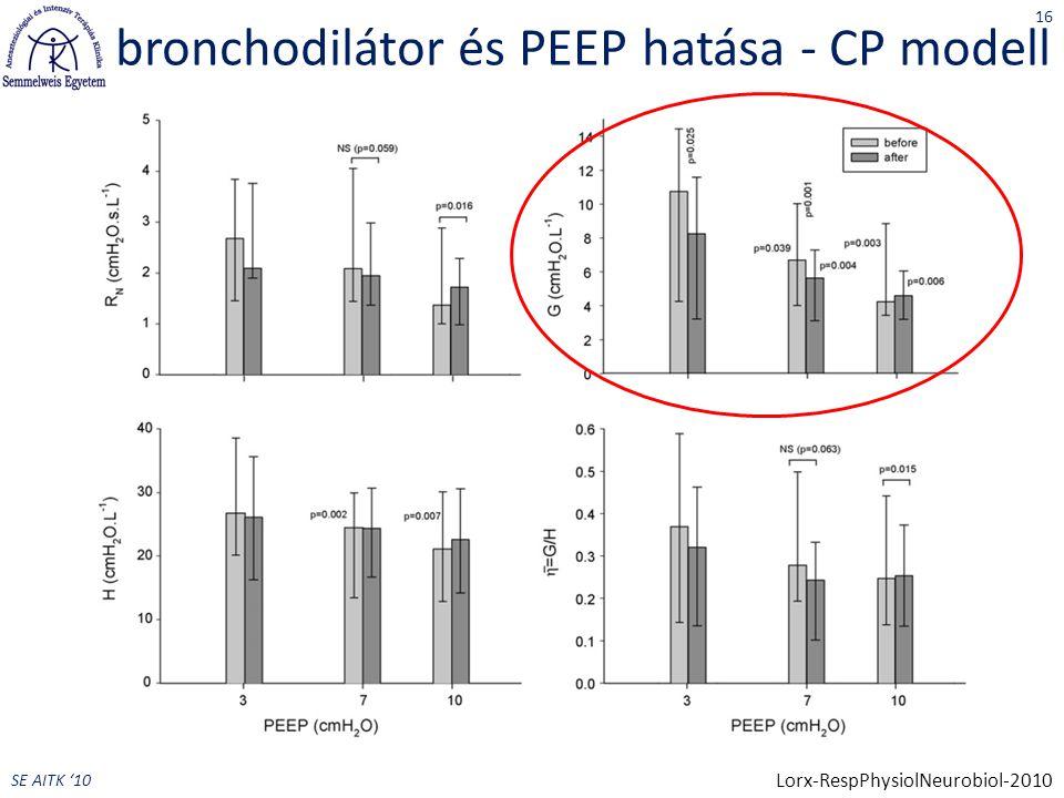 bronchodilátor és PEEP hatása - CP modell