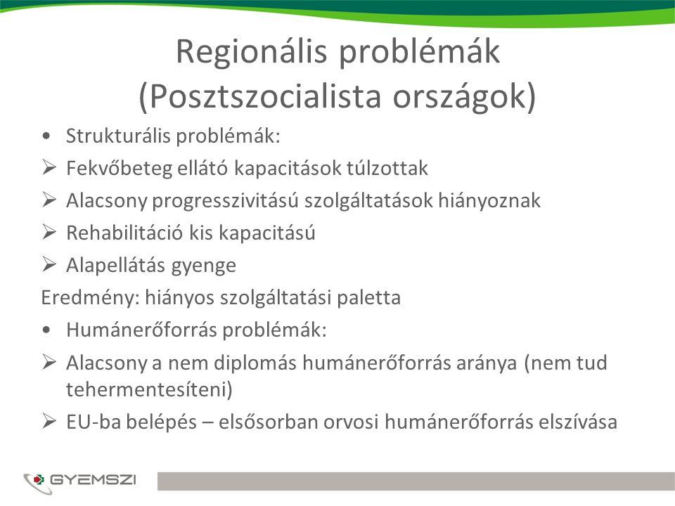 Regionális problémák (Posztszocialista országok)