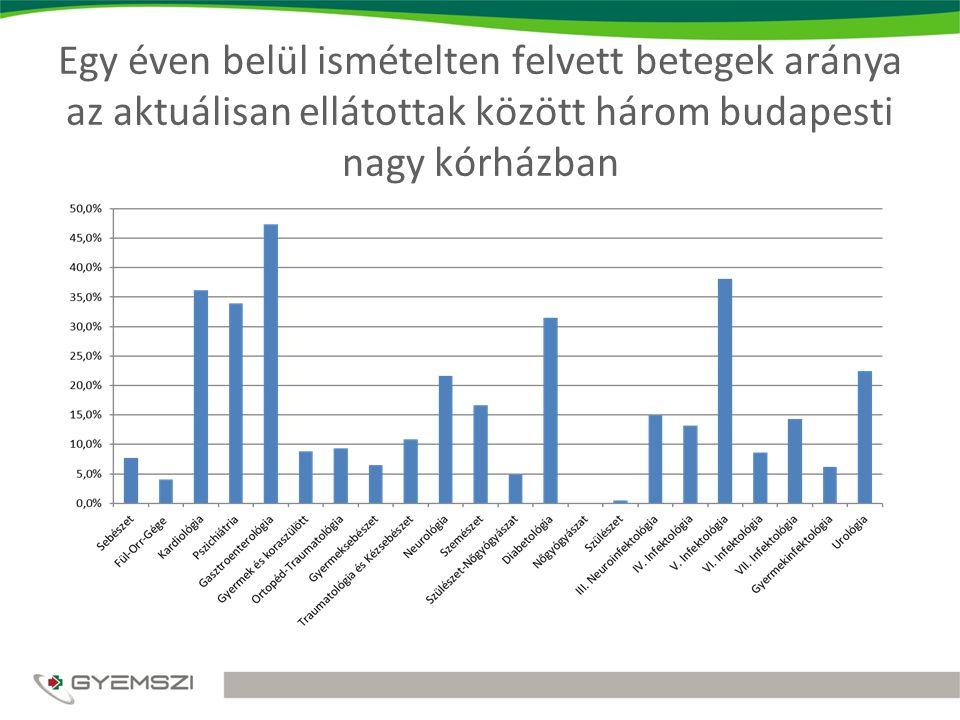 Egy éven belül ismételten felvett betegek aránya az aktuálisan ellátottak között három budapesti nagy kórházban