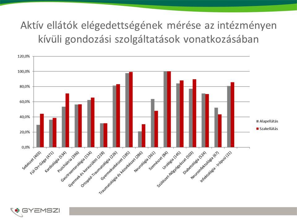 Aktív ellátók elégedettségének mérése az intézményen kívüli gondozási szolgáltatások vonatkozásában