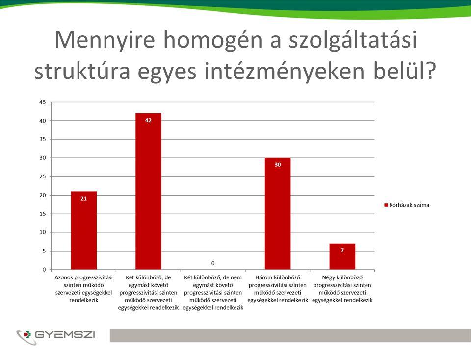 Mennyire homogén a szolgáltatási struktúra egyes intézményeken belül