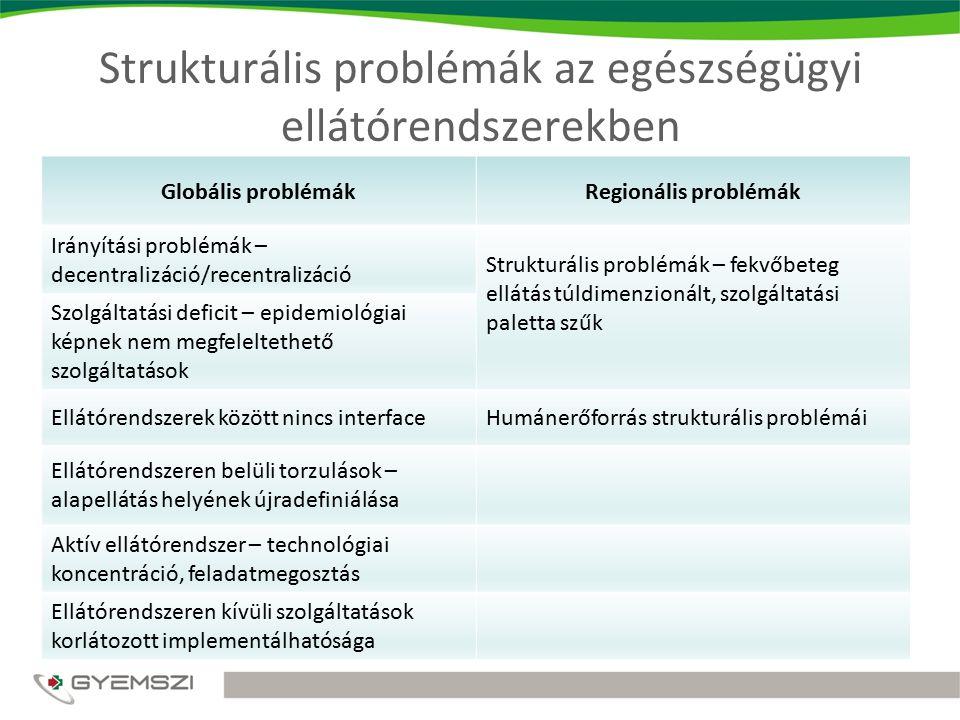 Strukturális problémák az egészségügyi ellátórendszerekben