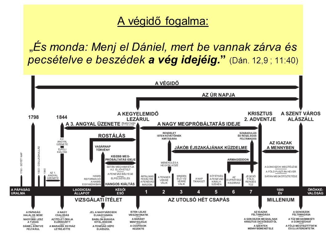"""A végidő fogalma: """"És monda: Menj el Dániel, mert be vannak zárva és pecsételve e beszédek a vég idejéig. (Dán."""