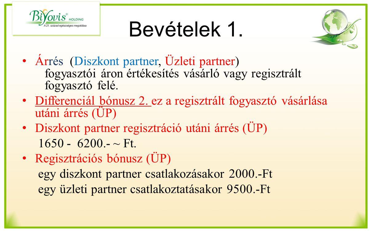 Bevételek 1. Árrés (Diszkont partner, Üzleti partner) fogyasztói áron értékesítés vásárló vagy regisztrált fogyasztó felé.