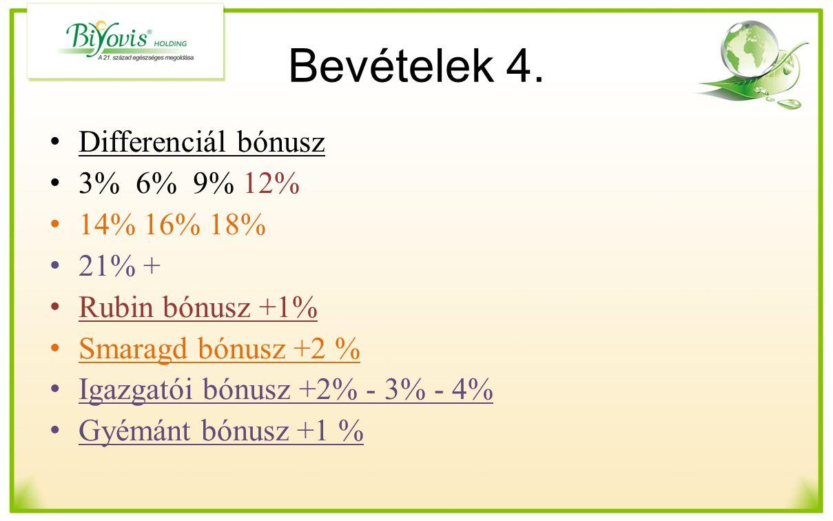 Bevételek 4. Differenciál bónusz 3% 6% 9% 12% 14% 16% 18% 21% +