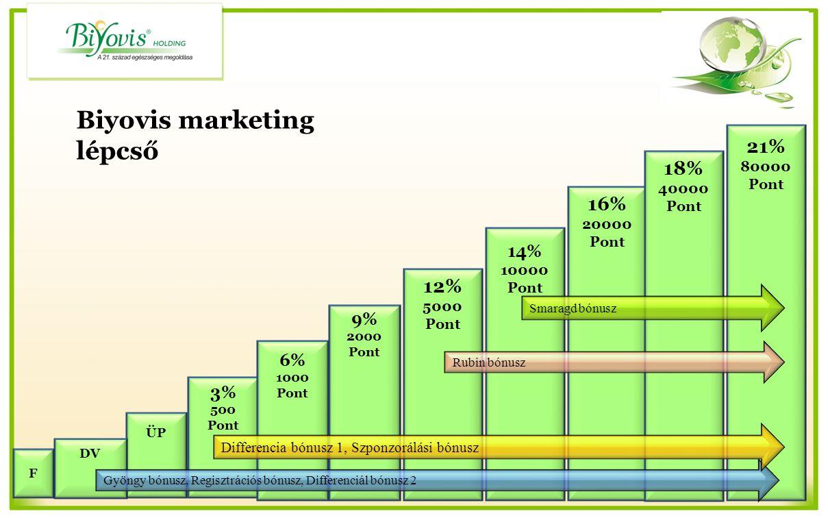 Biyovis marketing lépcső