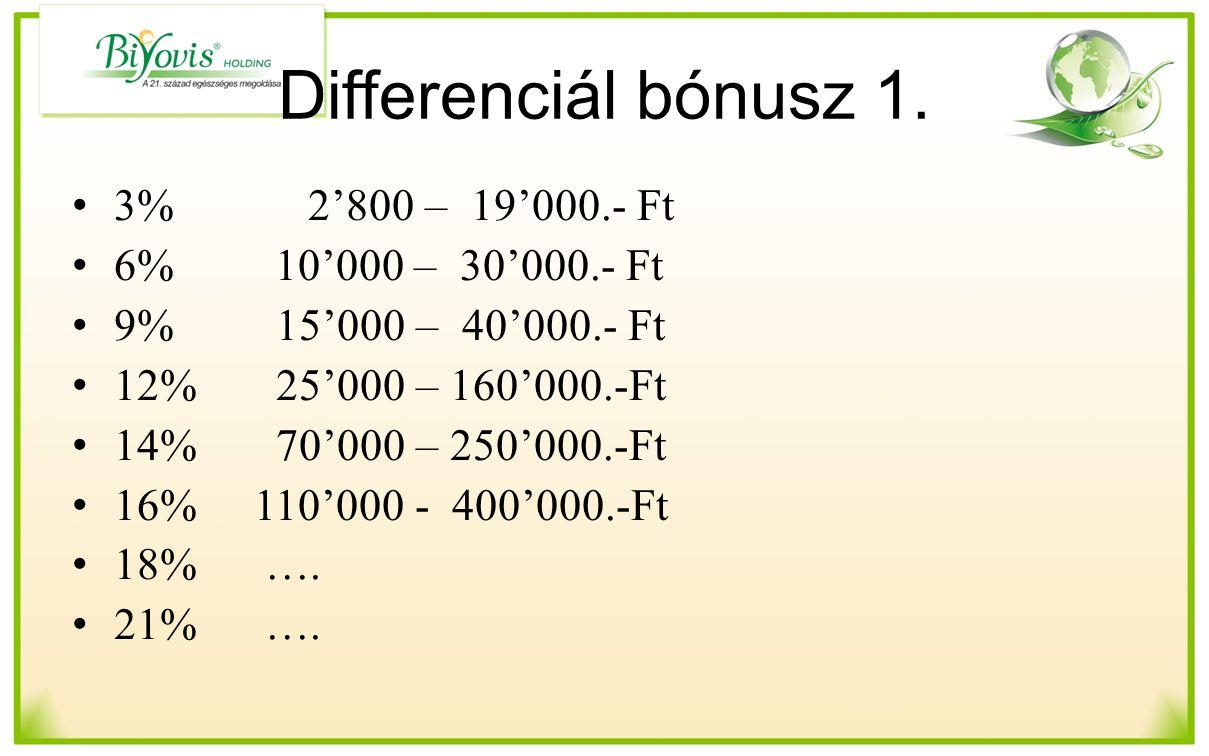 Differenciál bónusz 1. 3% 2'800 – 19'000.- Ft 6% 10'000 – 30'000.- Ft
