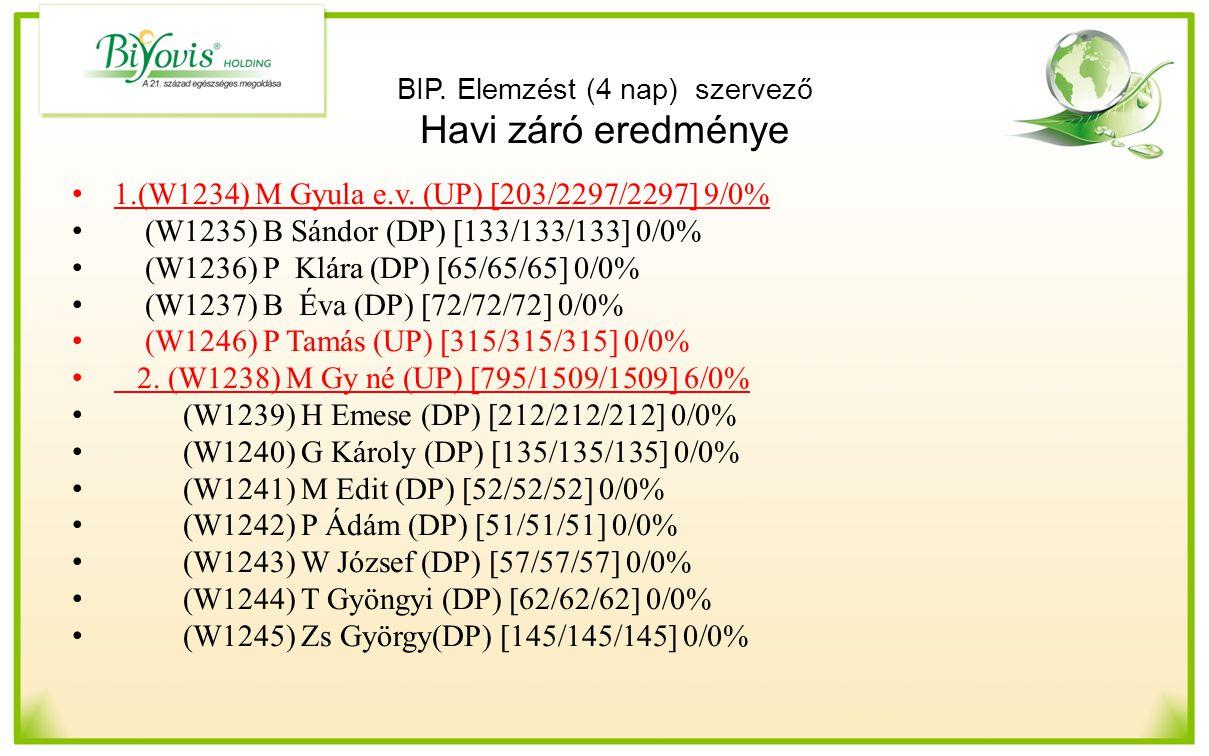 BIP. Elemzést (4 nap) szervező Havi záró eredménye