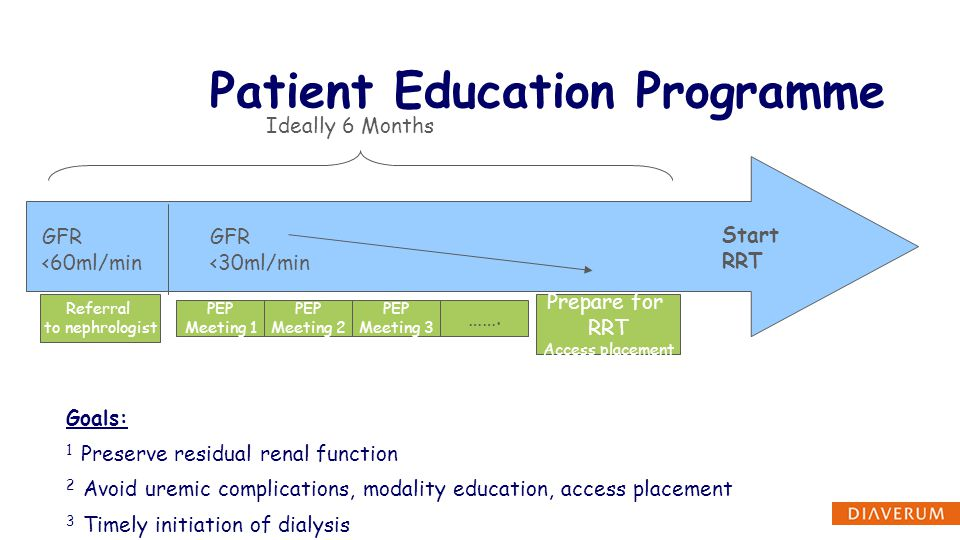 Patient Education Programme