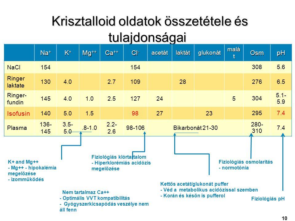 Krisztalloid oldatok összetétele és tulajdonságai