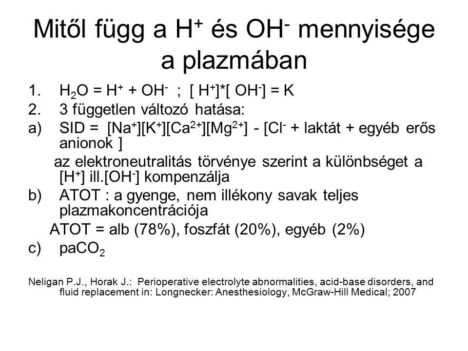 Mitől függ a H+ és OH- mennyisége a plazmában