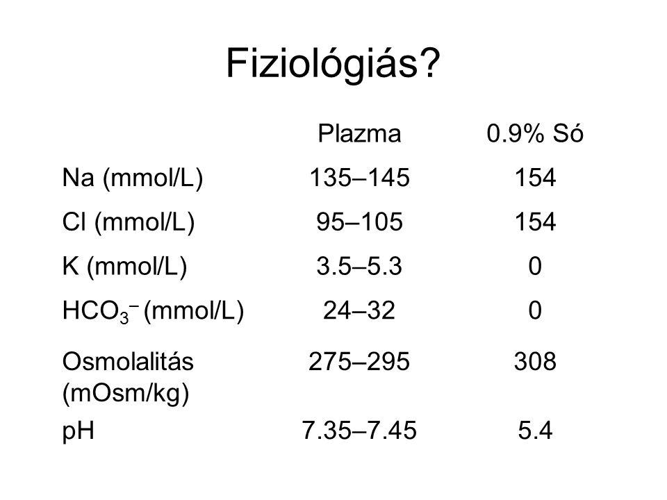 Fiziológiás Plazma 0.9% Só Na (mmol/L) 135–145 154 Cl (mmol/L) 95–105
