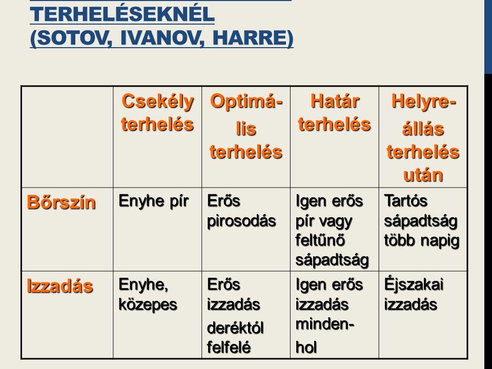 Az elfáradás tünetei Különböző erősségű terheléseknél (Sotov, Ivanov, Harre)
