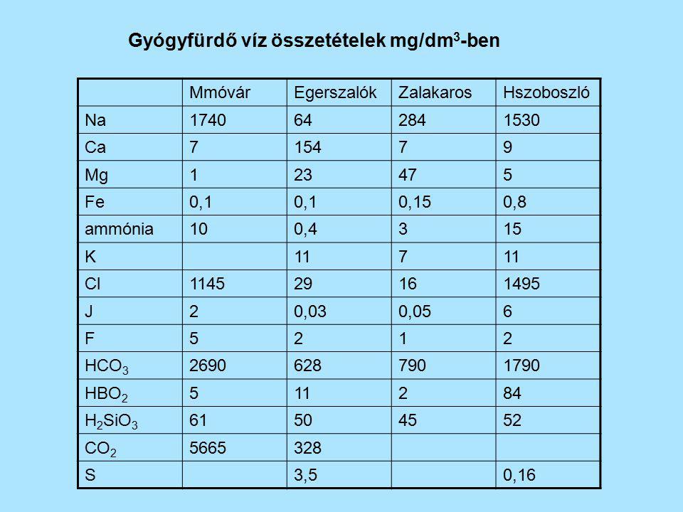 Gyógyfürdő víz összetételek mg/dm3-ben