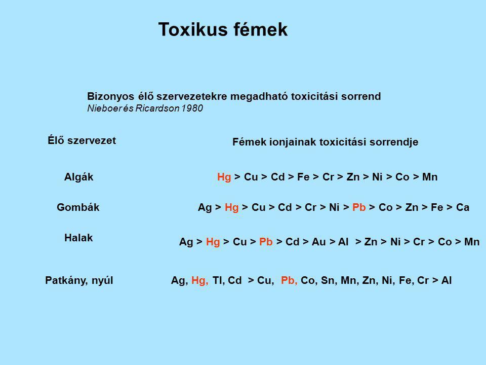 Toxikus fémek Bizonyos élő szervezetekre megadható toxicitási sorrend