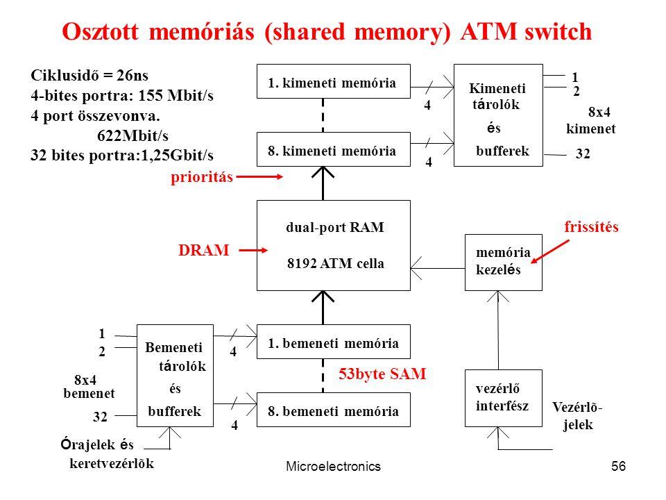 Osztott memóriás (shared memory) ATM switch